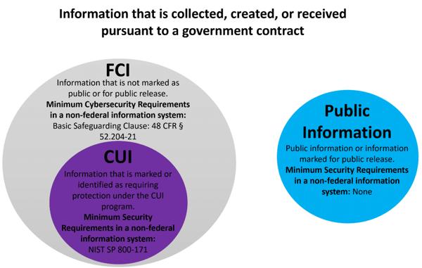 FCI_CUI infographic