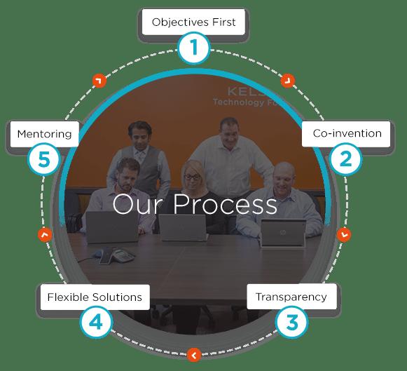 The Kelser Process